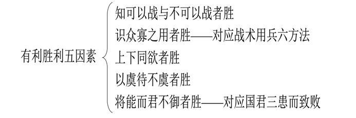 《孙子兵法》第三篇《谋攻》的主要原则
