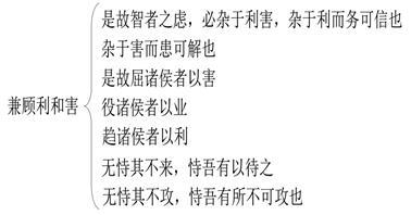 《孙子兵法》第八篇《九变》的主要原则