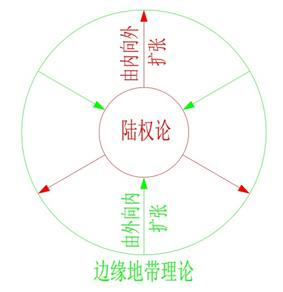 陆权论和边缘地带理论
