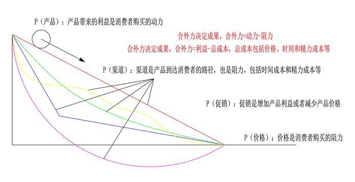 4P和4C的物理学分析