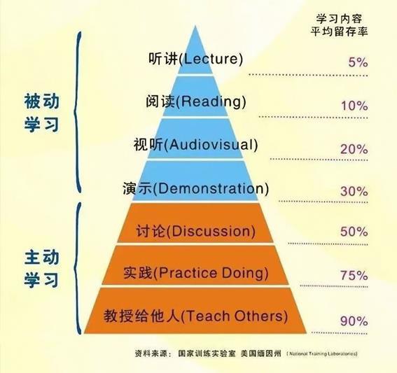 世界五大学习方法之费曼技巧