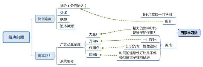 世界五大学习方法之西蒙学习法