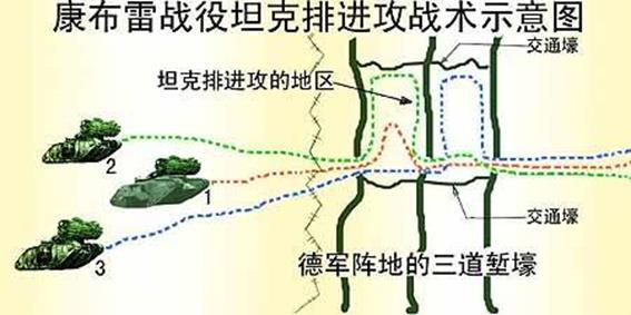 《装甲战》的主要原则