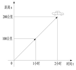 第六章 广义动量定理与时间派