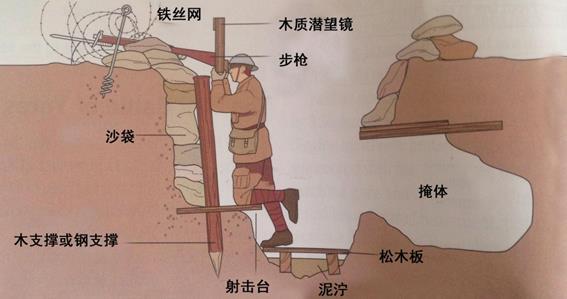 堑壕战和冲锋的量化分析