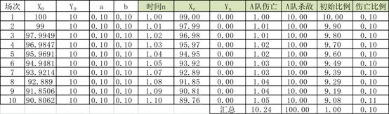 广宇方程与军事学核心原则