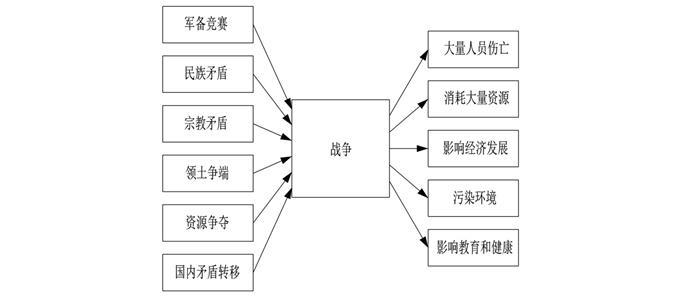 世界五大学习方法之思维导图