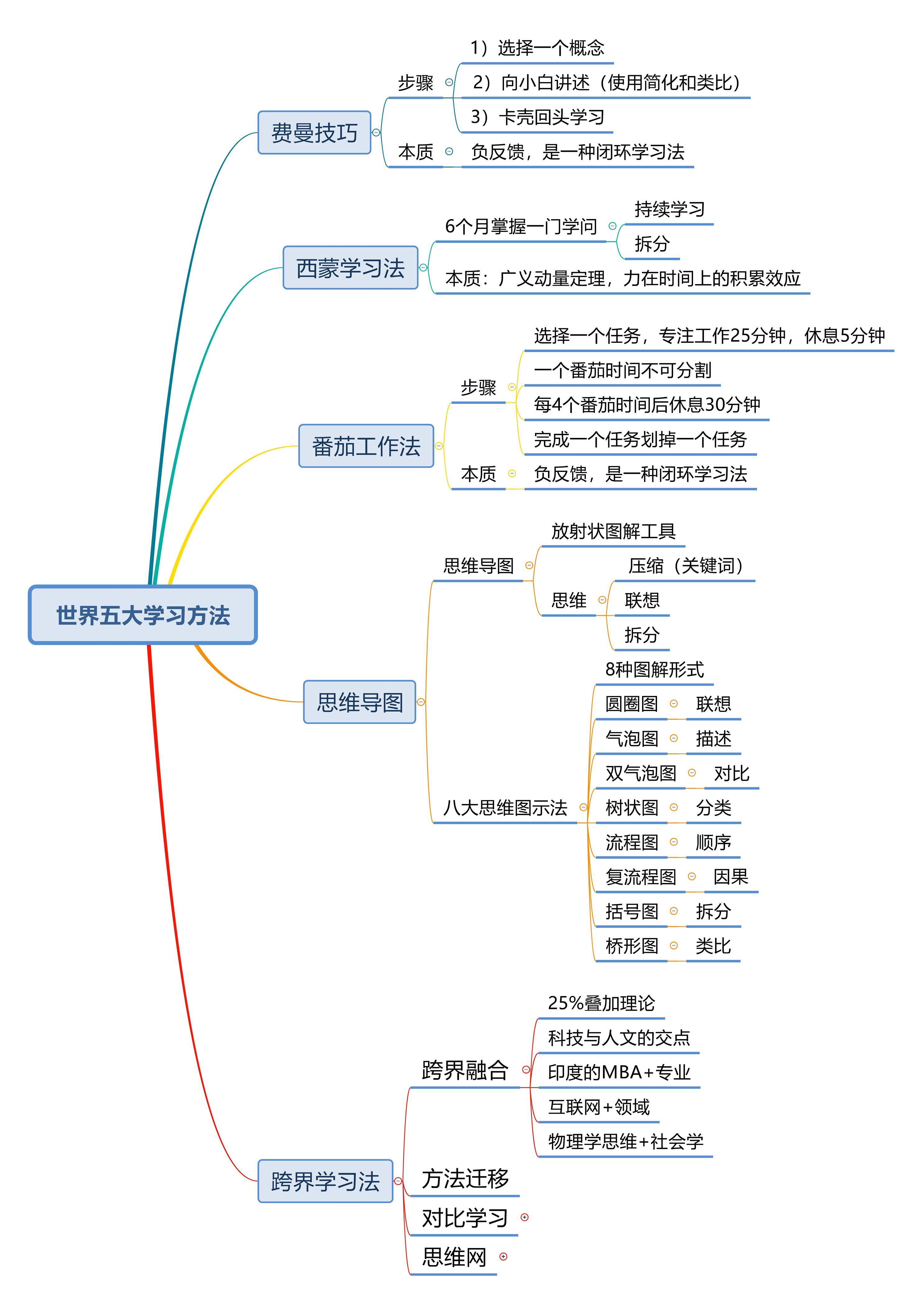 世界五大学习方法
