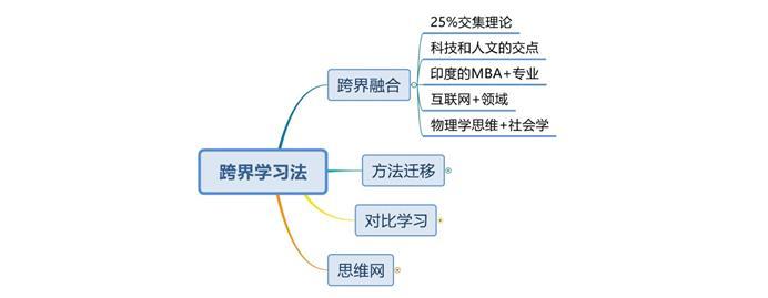 世界五大学习法之跨界学习法(跨界融合)