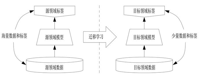 世界五大学习方法之跨界学习法(方法迁移)