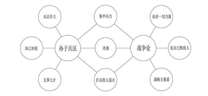 世界五大学习法之跨界学习法(对比学习)
