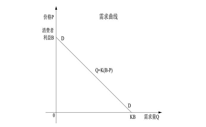 世界五大学习方法之思维网(广义动量定理应用于需求定律)