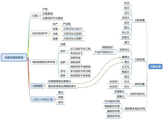 世界五大学习方法之思维网(广义动量定理应用于科斯定理)