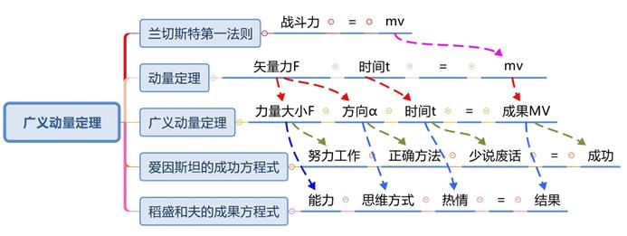 广义动量定理和其创立者高广宇