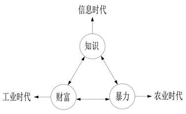 广义动量定理为什么可以分析和解释社会学?