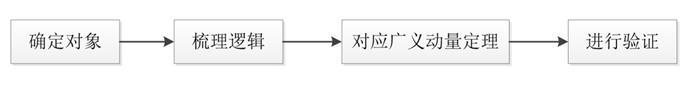 广义动量定理如何使用?